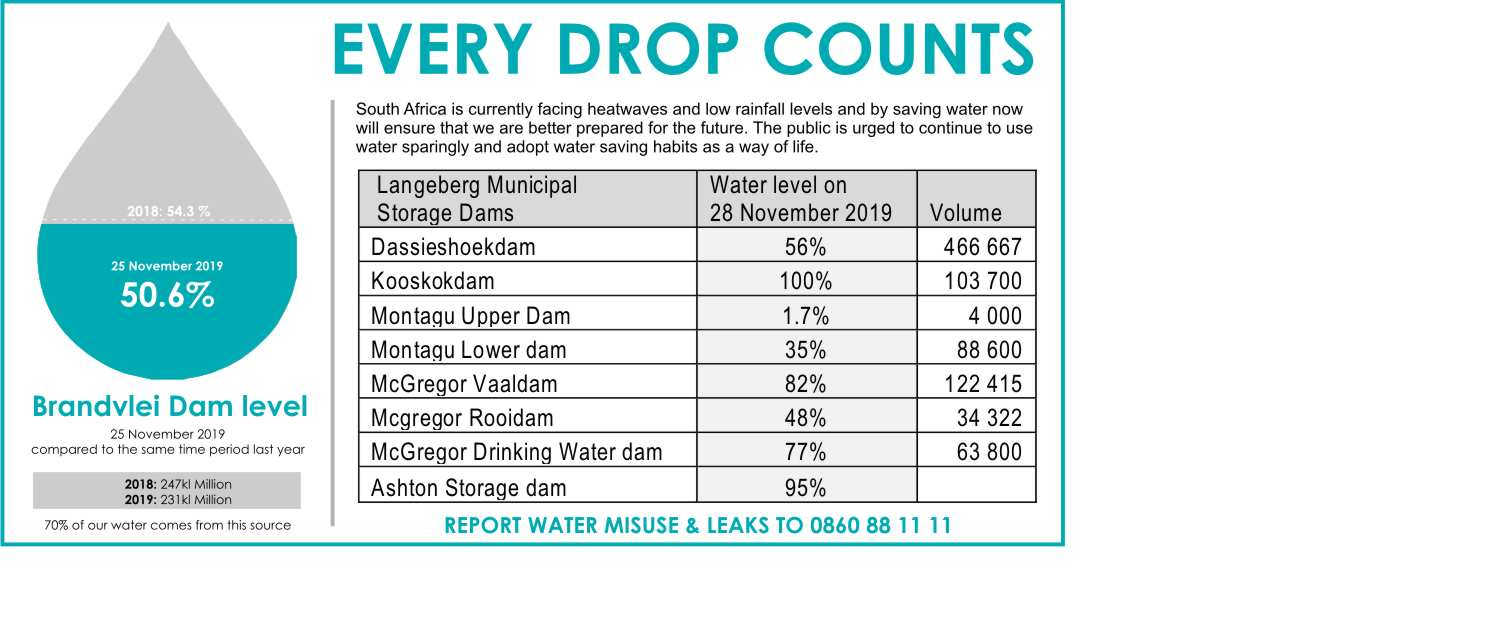 Water drops dam level and consumption Nov 2019